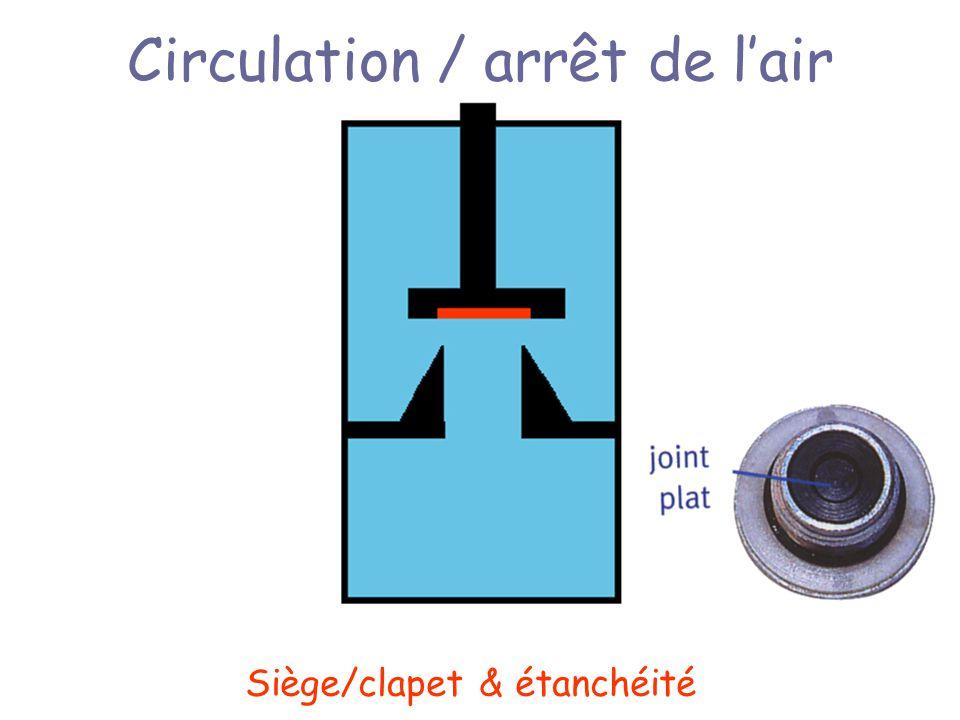 Circulation / arrêt de lair Siège/clapet & étanchéité