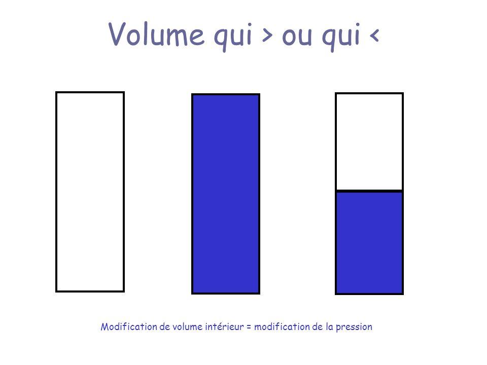 Volume qui > ou qui < Modification de volume intérieur = modification de la pression
