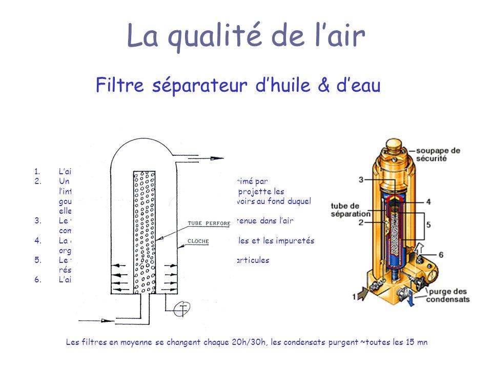 La qualité de lair Filtre séparateur dhuile & deau 1.Lair impur est dirigé vers lintérieur du filtre. 2.Un mouvement rotatif est imprimé à lair compri