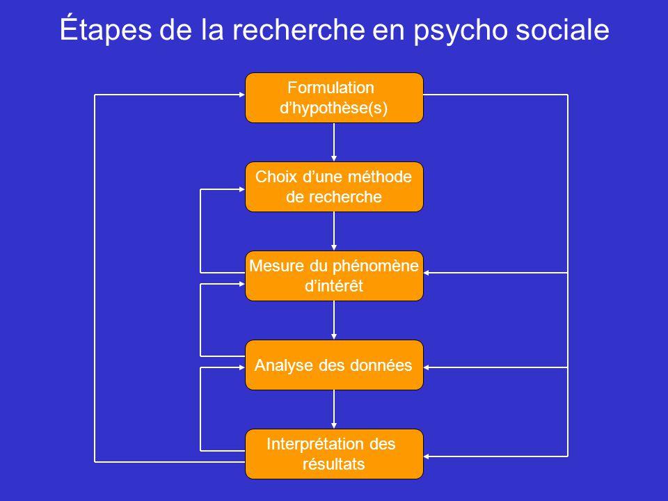 Étapes de la recherche en psycho sociale Choix dune méthode de recherche Mesure du phénomène dintérêt Analyse des données Interprétation des résultats