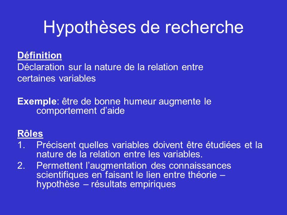 Hypothèses de recherche Définition Déclaration sur la nature de la relation entre certaines variables Exemple: être de bonne humeur augmente le compor