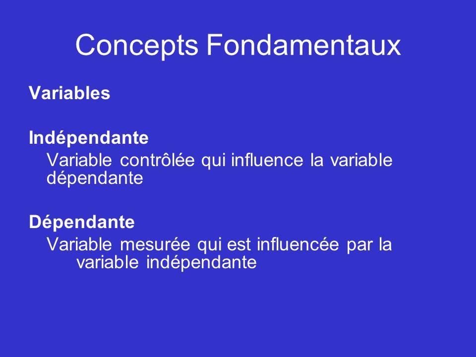 Concepts Fondamentaux Variables Indépendante Variable contrôlée qui influence la variable dépendante Dépendante Variable mesurée qui est influencée pa