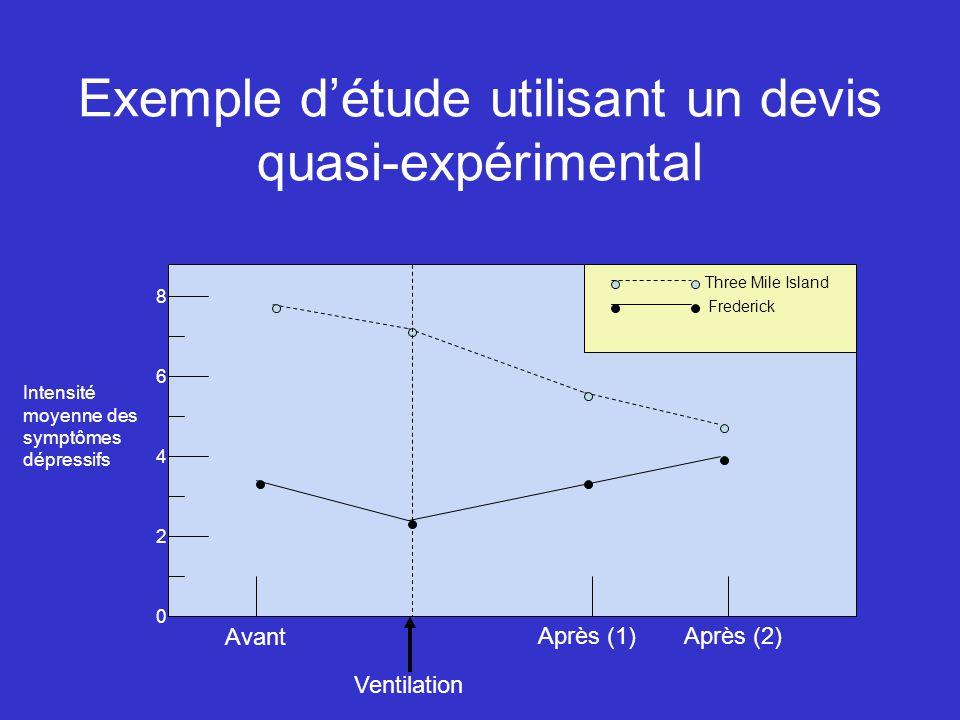 Exemple détude utilisant un devis quasi-expérimental Avant Après (1)Après (2) Ventilation Three Mile Island Frederick 0 2 4 6 8 Intensité moyenne des