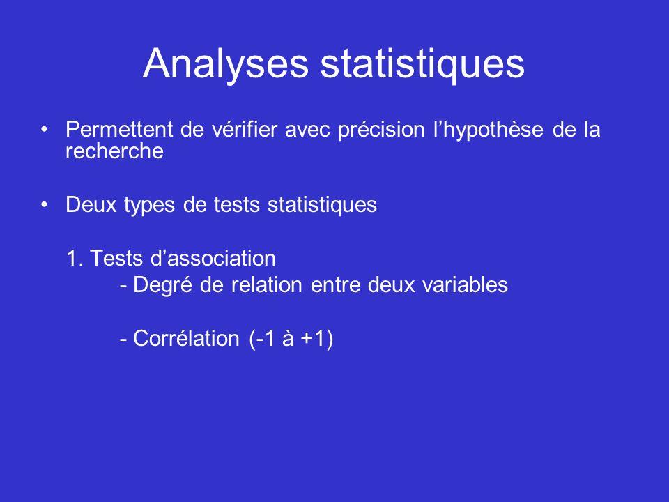 Analyses statistiques Permettent de vérifier avec précision lhypothèse de la recherche Deux types de tests statistiques 1. Tests dassociation - Degré