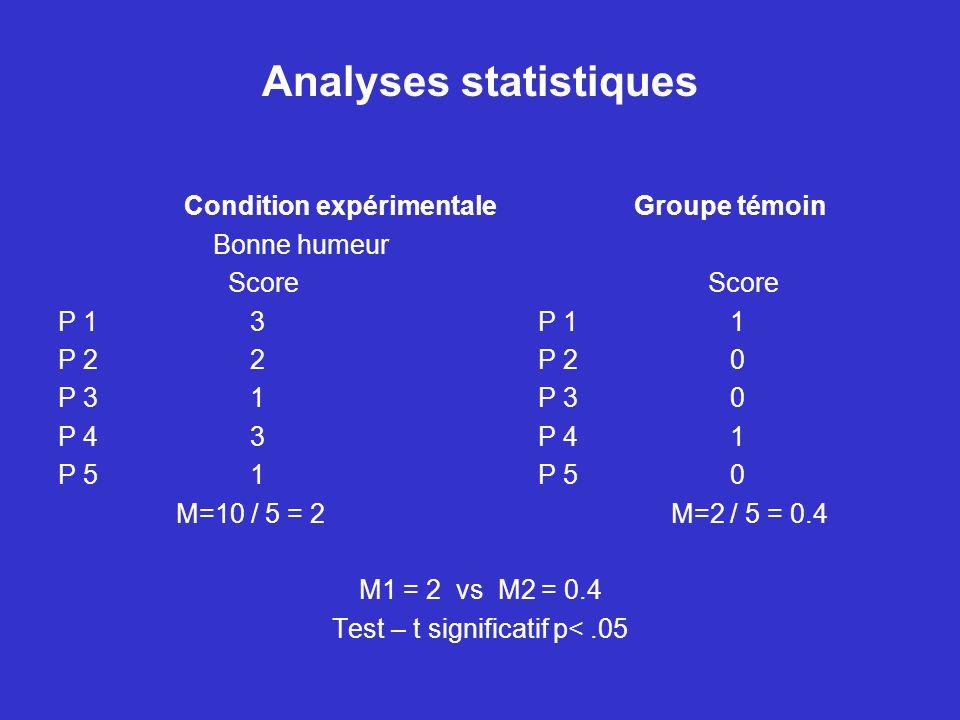 Analyses statistiques Condition expérimentaleGroupe témoin Bonne humeur Score P 13P 11 P 22P 20 P 3 1P 30 P 43P 41 P 51P 50 M=10 / 5 = 2 M=2 / 5 = 0.4