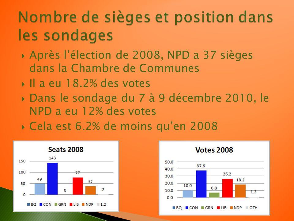 Après lélection de 2008, NPD a 37 sièges dans la Chambre de Communes Il a eu 18.2% des votes Dans le sondage du 7 à 9 décembre 2010, le NPD a eu 12% des votes Cela est 6.2% de moins quen 2008