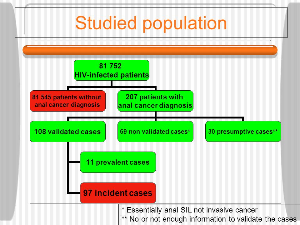 Studied population * Essentially anal SIL not invasive cancer ** No or not enough information to validate the cases