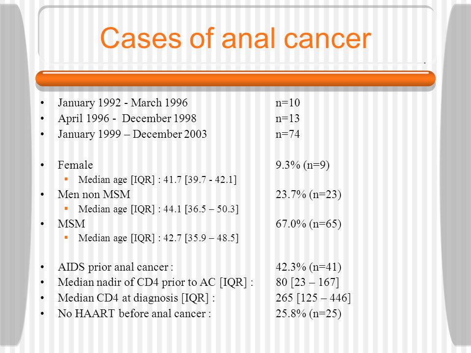 Cases of anal cancer January 1992 - March 1996n=10 April 1996 - December 1998n=13 January 1999 – December 2003n=74 Female 9.3% (n=9) Median age [IQR] : 41.7 [39.7 - 42.1] Men non MSM23.7% (n=23) Median age [IQR] : 44.1 [36.5 – 50.3] MSM67.0% (n=65) Median age [IQR] : 42.7 [35.9 – 48.5] AIDS prior anal cancer : 42.3% (n=41) Median nadir of CD4 prior to AC [IQR] : 80 [23 – 167] Median CD4 at diagnosis [IQR] : 265 [125 – 446] No HAART before anal cancer : 25.8% (n=25)