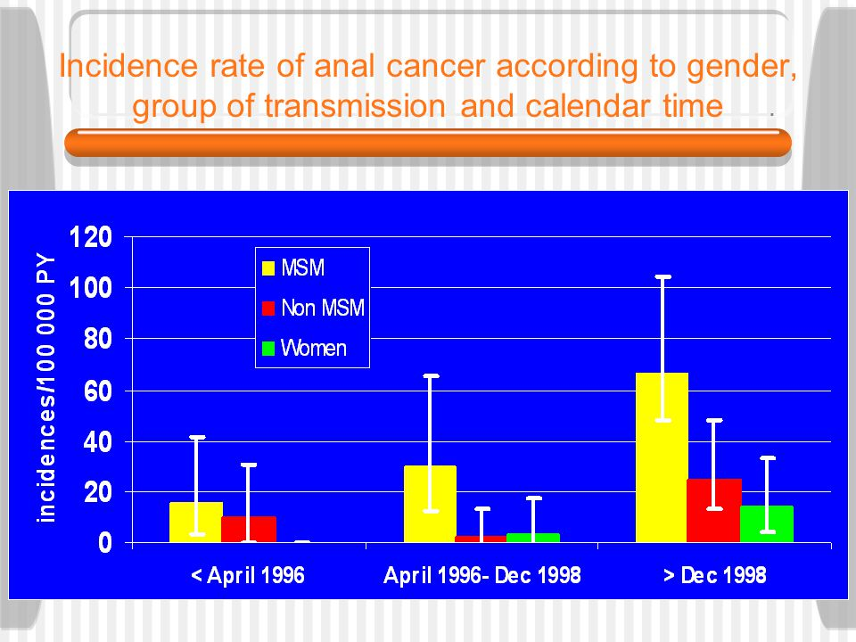 Incidence rate of anal cancer according to gender, group of transmission and calendar time