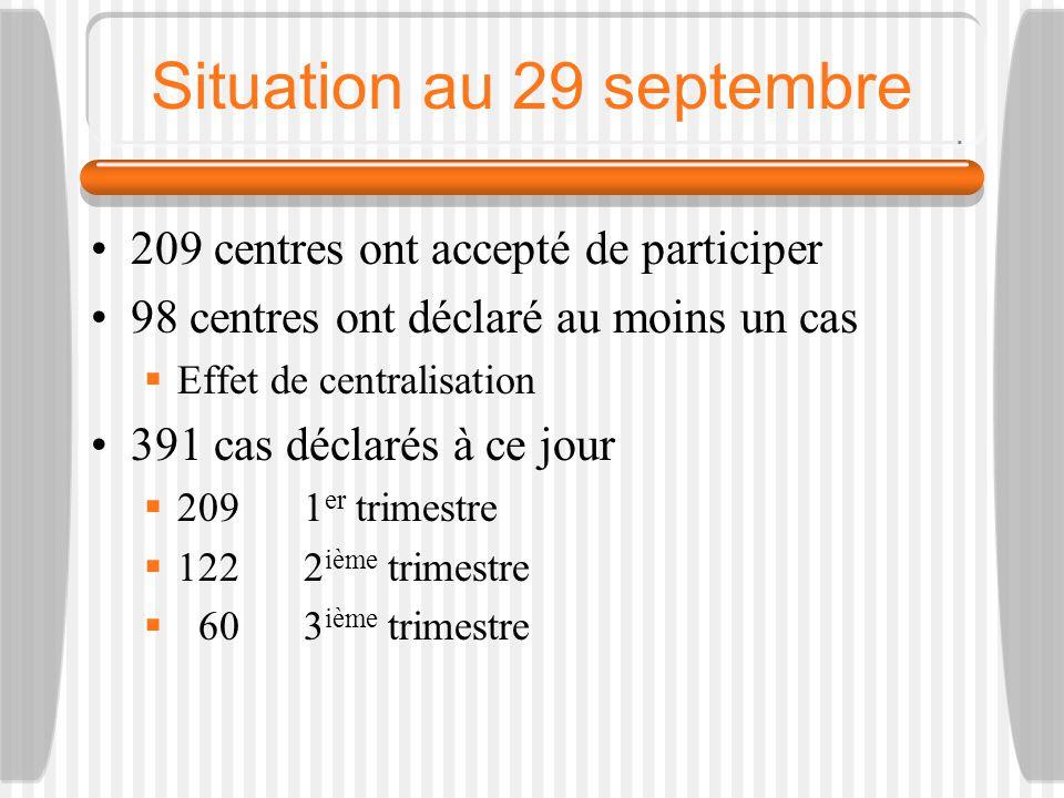 Situation au 29 septembre 209 centres ont accepté de participer 98 centres ont déclaré au moins un cas Effet de centralisation 391 cas déclarés à ce jour 209 1 er trimestre 122 2 ième trimestre 60 3 ième trimestre