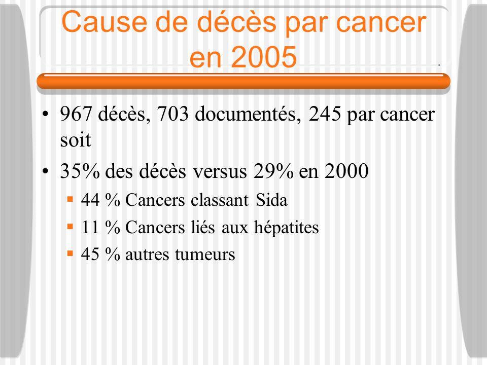 Cause de décès par cancer en 2005 967 décès, 703 documentés, 245 par cancer soit 35% des décès versus 29% en 2000 44 % Cancers classant Sida 11 % Cancers liés aux hépatites 45 % autres tumeurs