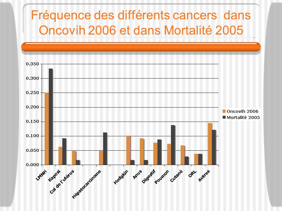 Fréquence des différents cancers dans Oncovih 2006 et dans Mortalité 2005