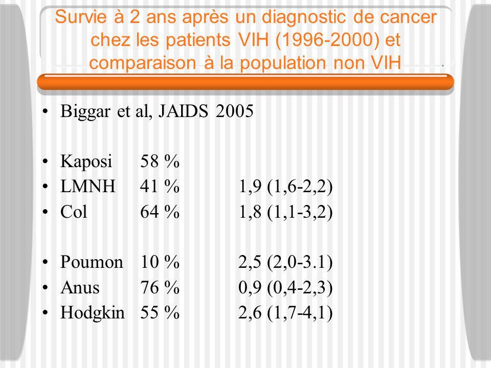 Survie à 2 ans après un diagnostic de cancer chez les patients VIH (1996-2000) et comparaison à la population non VIH Biggar et al, JAIDS 2005 Kaposi58 % LMNH41 %1,9 (1,6-2,2) Col64 %1,8 (1,1-3,2) Poumon10 %2,5 (2,0-3.1) Anus76 %0,9 (0,4-2,3) Hodgkin55 %2,6 (1,7-4,1)