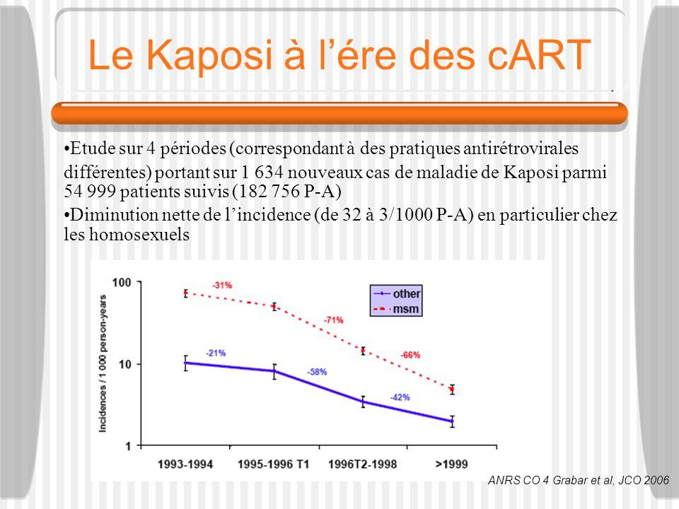 Le Kaposi à lére des cART Etude sur 4 périodes (correspondant à des pratiques antirétrovirales différentes) portant sur 1 634 nouveaux cas de maladie de Kaposi parmi 54 999 patients suivis (182 756 P-A) Diminution nette de lincidence (de 32 à 3/1000 P-A) en particulier chez les homosexuels ANRS CO 4 Grabar et al, JCO 2006