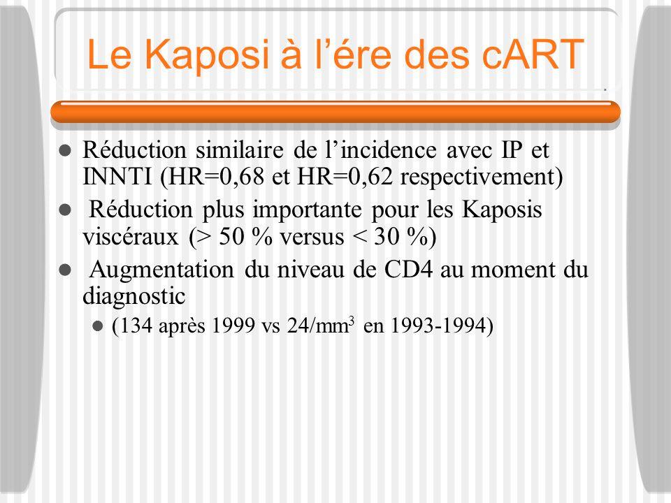 Le Kaposi à lére des cART Réduction similaire de lincidence avec IP et INNTI (HR=0,68 et HR=0,62 respectivement) Réduction plus importante pour les Kaposis viscéraux (> 50 % versus < 30 %) Augmentation du niveau de CD4 au moment du diagnostic (134 après 1999 vs 24/mm 3 en 1993-1994)