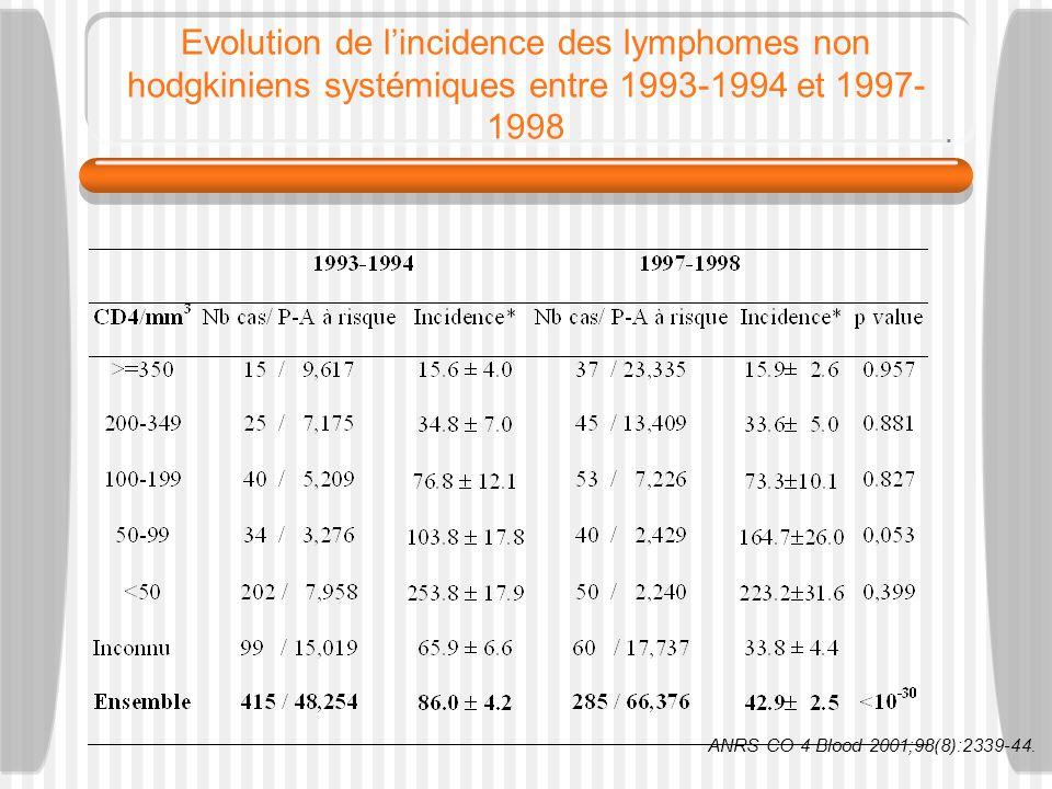 Evolution de lincidence des lymphomes non hodgkiniens systémiques entre 1993-1994 et 1997- 1998 ANRS CO 4 Blood 2001;98(8):2339-44.