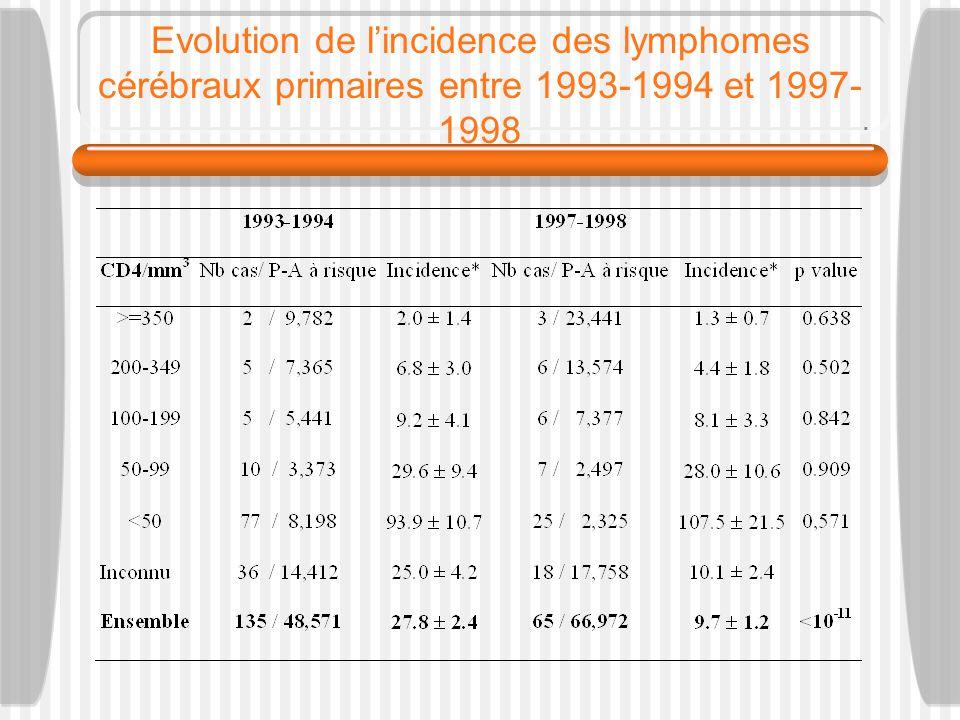 Evolution de lincidence des lymphomes cérébraux primaires entre 1993-1994 et 1997- 1998