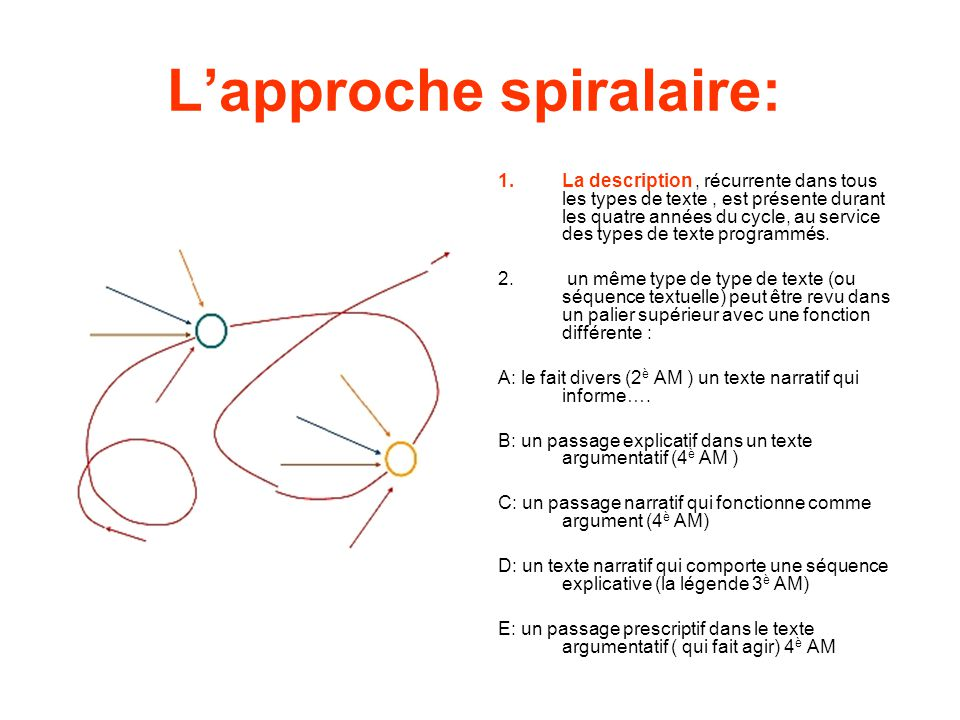 Lapproche spiralaire: 1.La description, récurrente dans tous les types de texte, est présente durant les quatre années du cycle, au service des types