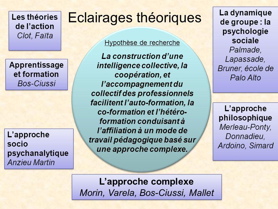 Eclairages théoriques Hypothèse de recherche La construction dune intelligence collective, la coopération, et laccompagnement du collectif des profess