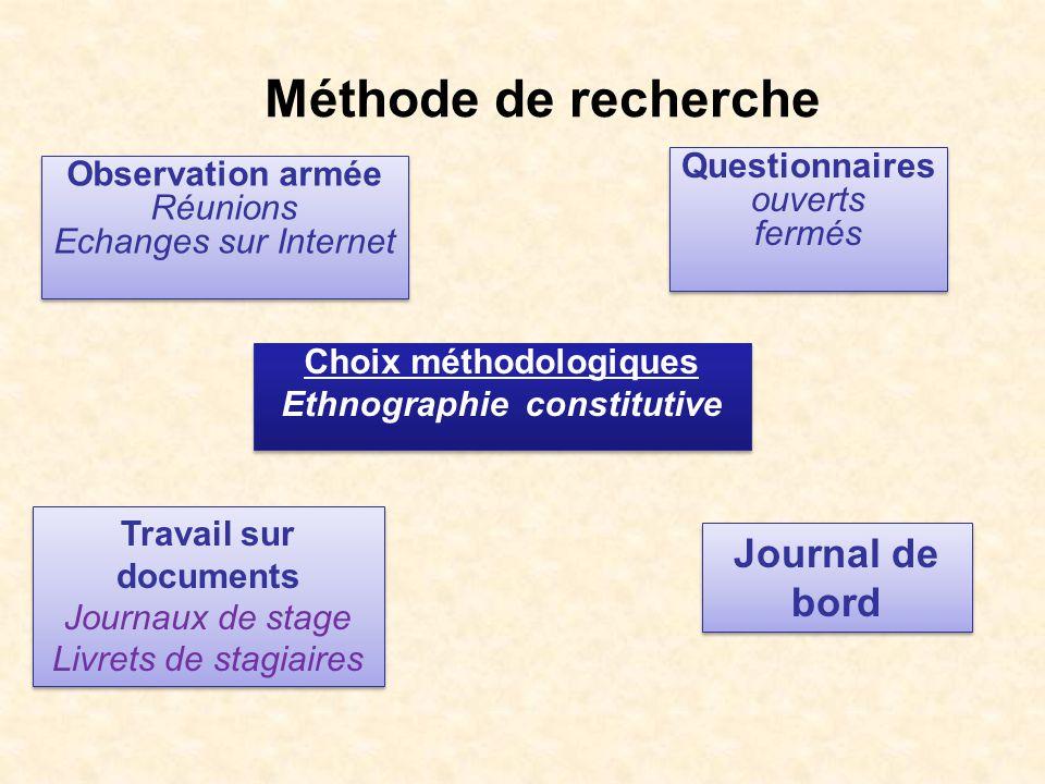 Méthode de recherche Observation armée Réunions Echanges sur Internet Observation armée Réunions Echanges sur Internet Questionnaires ouverts fermés Q