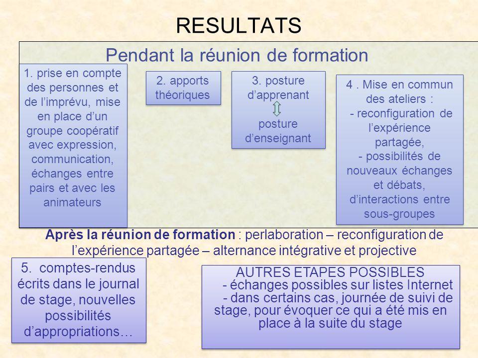 RESULTATS 1. prise en compte des personnes et de limprévu, mise en place dun groupe coopératif avec expression, communication, échanges entre pairs et
