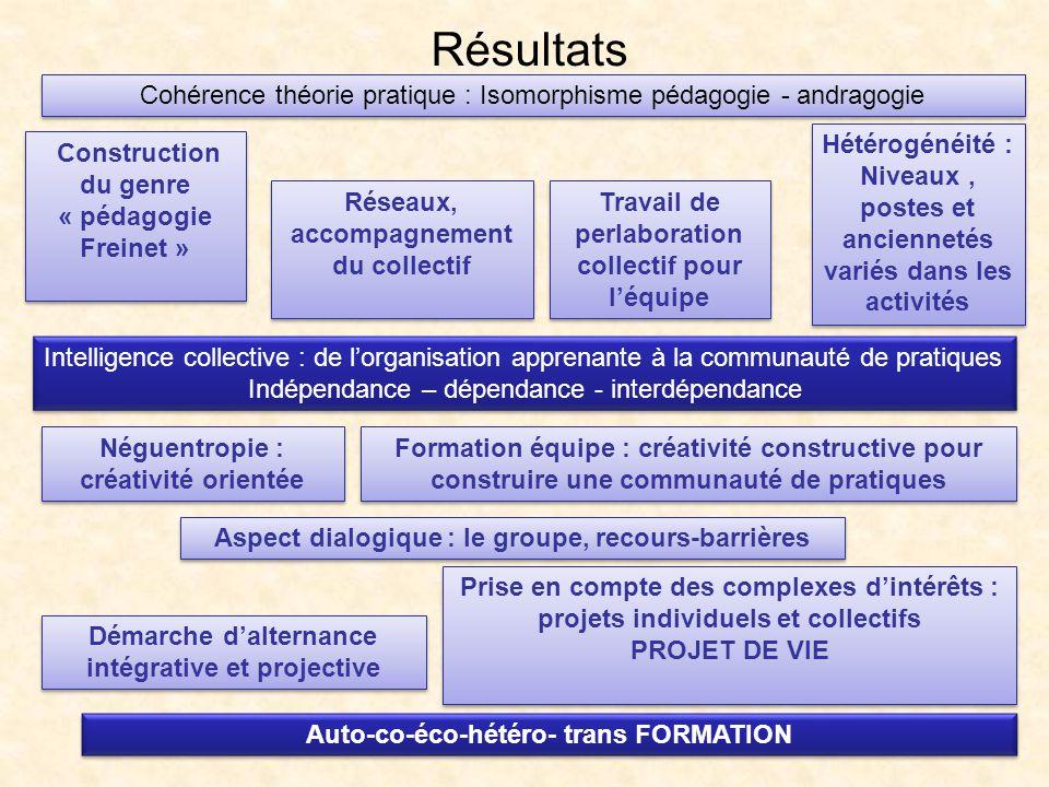 Résultats Construction du genre « pédagogie Freinet » Réseaux, accompagnement du collectif Travail de perlaboration collectif pour léquipe Hétérogénéi