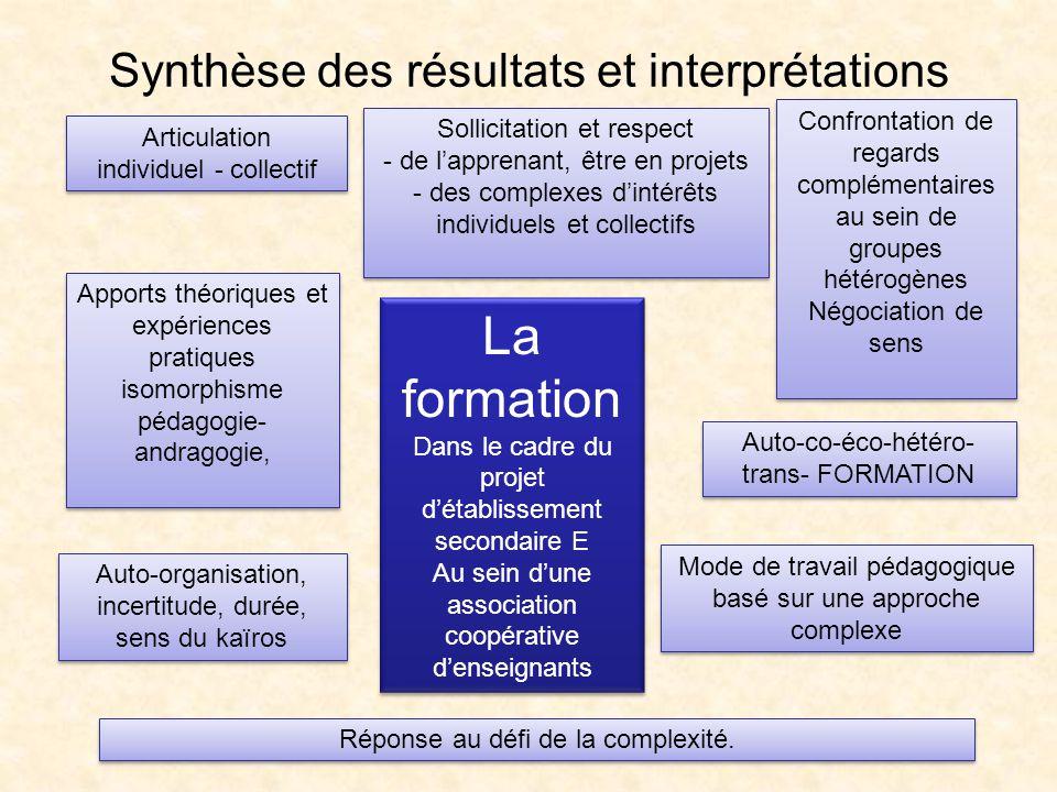 Synthèse des résultats et interprétations La formation Dans le cadre du projet détablissement secondaire E Au sein dune association coopérative densei