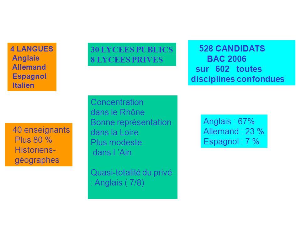 4 LANGUES Anglais Allemand Espagnol Italien 30 LYCEES PUBLICS 8 LYCEES PRIVES 528 CANDIDATS BAC 2006 sur 602 toutes disciplines confondues Concentrati