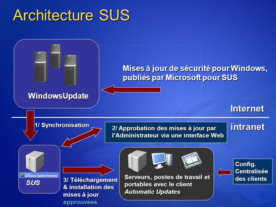 Architecture SUS Internetintranet Mises à jour de sécurité pour Windows, publiés par Microsoft pour SUS 2/ Approbation des mises à jour par lAdministr