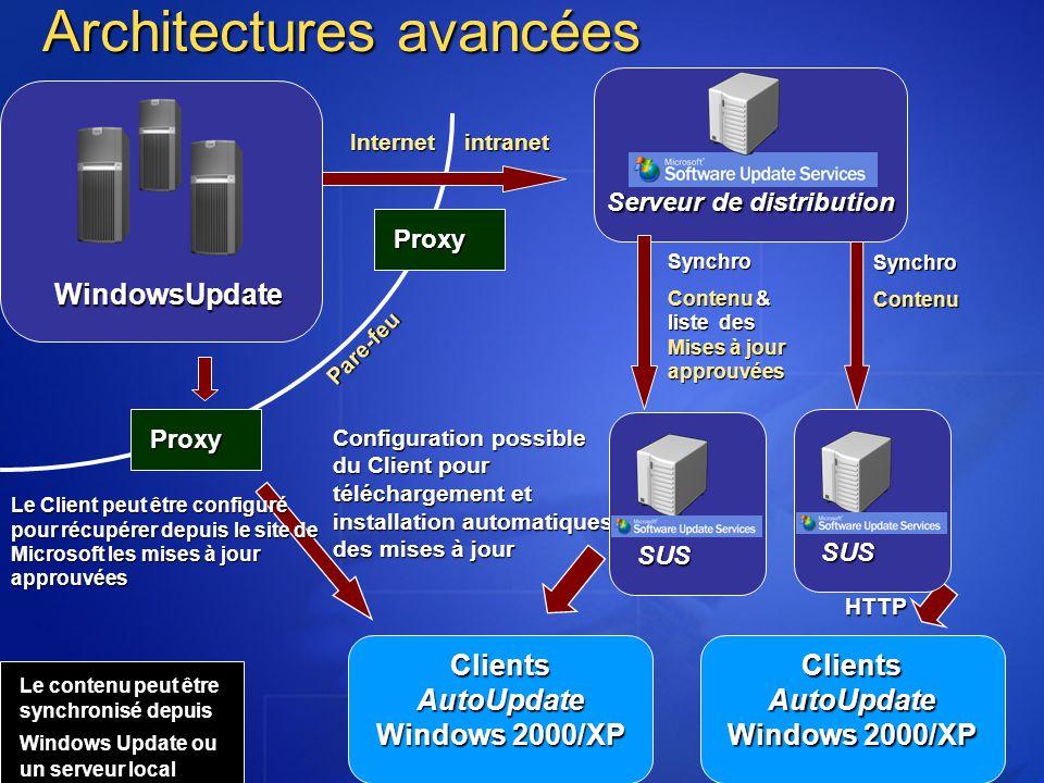 Architectures avancées Internetintranet Le contenu peut être synchronisé depuis Windows Update ou un serveur local SynchroContenu HTTP Proxy Proxy Le