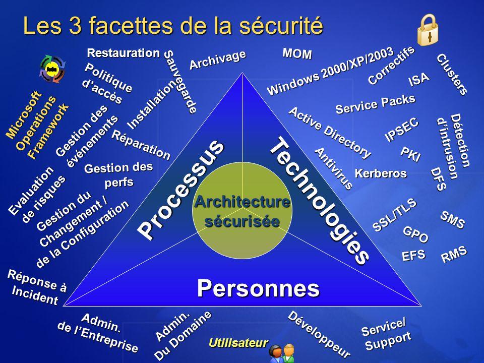 Les 3 facettes de la sécurité Architecture sécurisée PersonnesAdmin. de lEntreprise Admin. Du Domaine Service/Support Développeur Utilisateur Archivag