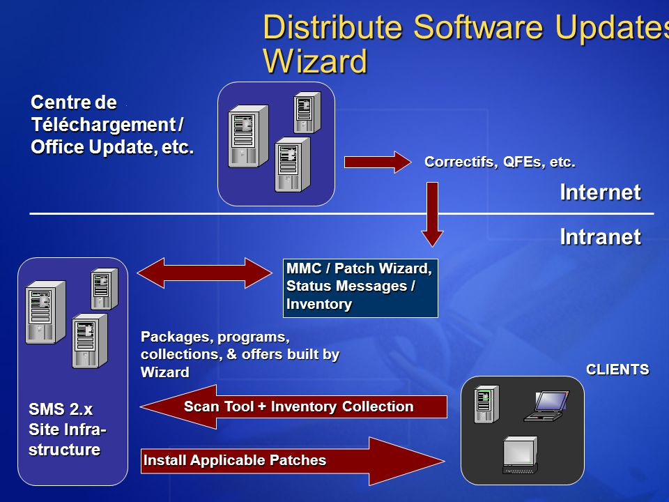 Distribute Software Updates Wizard Centre de Téléchargement / Office Update, etc. InternetIntranet SMS 2.x Site Infra- structure MMC / Patch Wizard, S
