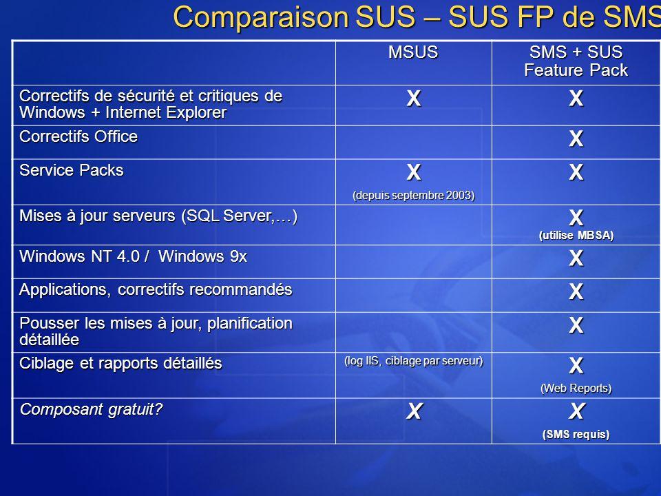 MSUS SMS + SUS Feature Pack Correctifs de sécurité et critiques de Windows + Internet Explorer XX Correctifs Office X Service Packs X (depuis septembr