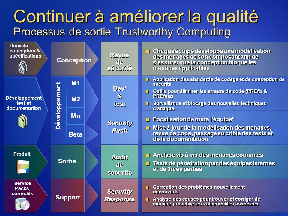 Continuer à améliorer la qualité Processus de sortie Trustworthy Computing M1 M2 Mn Beta Conception Développement Sortie Support Revue de sécurité Cha