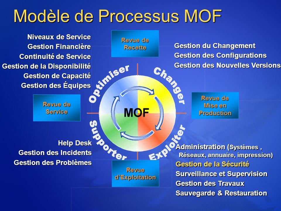 Modèle de Processus MOF Help Desk Gestion des Incidents Gestion des Incidents Gestion des Problèmes Gestion du Changement Gestion des Configurations G