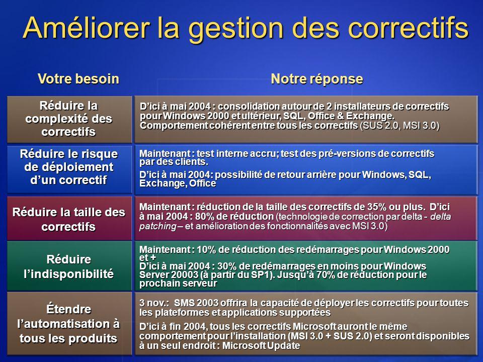 Dici à mai 2004 : consolidation autour de 2 installateurs de correctifs pour Windows 2000 et ultérieur, SQL, Office & Exchange. Comportement cohérent