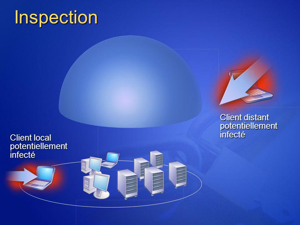 Client distant potentiellement infecté Client local potentiellement infecté Inspection