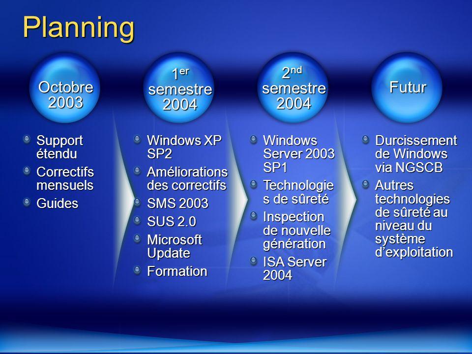 1 er semestre 2004 2 nd semestre 2004 Futur Octobre 2003 Support étendu Correctifs mensuels Guides Windows XP SP2 Améliorations des correctifs SMS 200