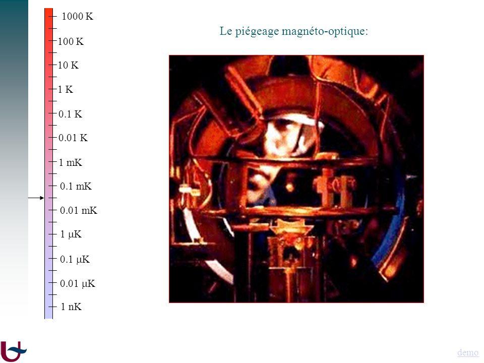 1000 K 100 K 10 K 1 K 0.1 K 0.01 K 1 mK 0.1 mK 0.01 mK 1 K 1 nK 0.1 K 0.01 K demo Le piégeage magnéto-optique: