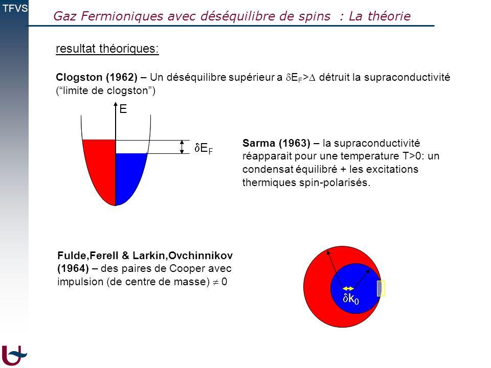 TFVS resultat théoriques: Clogston (1962) – Un déséquilibre supérieur a E F > détruit la supraconductivité (limite de clogston) E F E Sarma (1963) – l