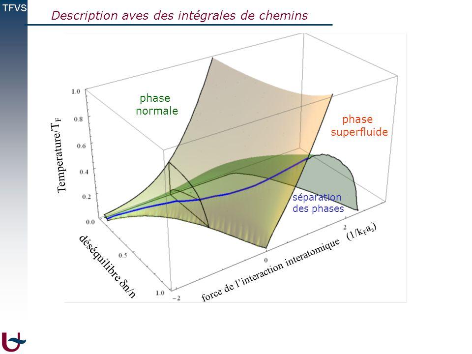 TFVS Description aves des intégrales de chemins Temperature/T F déséquilibre n/n force de linteraction interatomique (1/k F a s ) phase superfluide ph