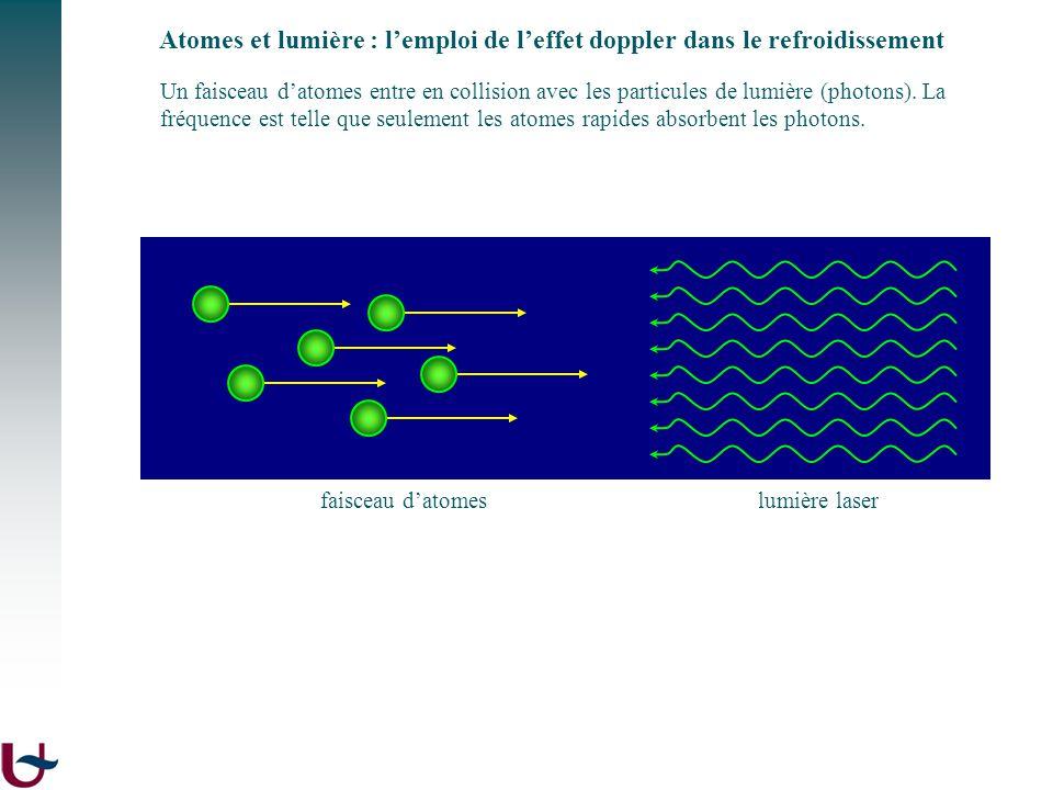 Un faisceau datomes entre en collision avec les particules de lumière (photons). La fréquence est telle que seulement les atomes rapides absorbent les