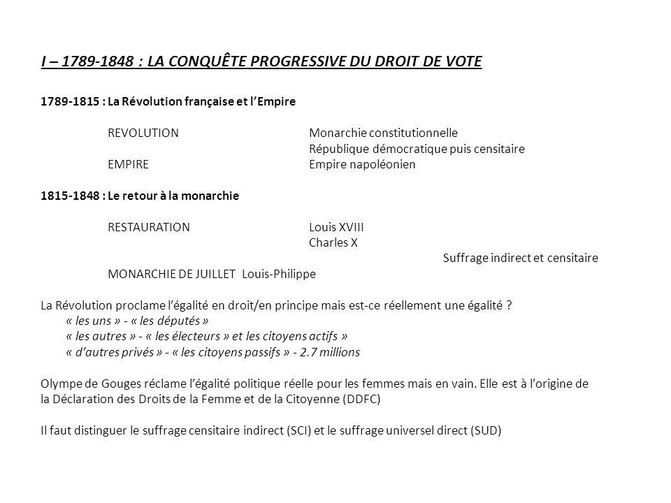 I – 1789-1848 : LA CONQUÊTE PROGRESSIVE DU DROIT DE VOTE 1789-1815 : La Révolution française et lEmpire REVOLUTIONMonarchie constitutionnelle Républiq