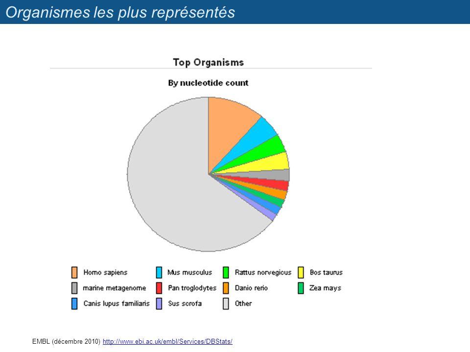 Organismes les plus représentés EMBL (décembre 2010) http://www.ebi.ac.uk/embl/Services/DBStats/http://www.ebi.ac.uk/embl/Services/DBStats/