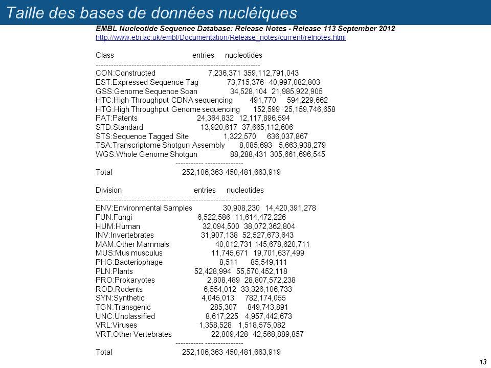 Taille des bases de données nucléiques 13 EMBL Nucleotide Sequence Database: Release Notes - Release 113 September 2012 http://www.ebi.ac.uk/embl/Docu