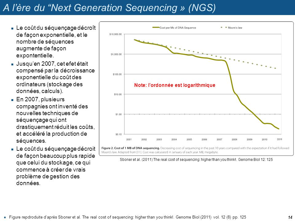 A lère du Next Generation Sequencing » (NGS) Figure repdroduite daprès Sboner et al. The real cost of sequencing: higher than you think!. Genome Biol