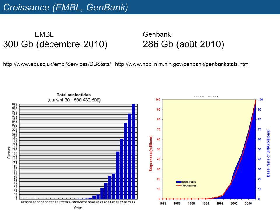 Croissance (EMBL, GenBank) EMBLGenbank 300 Gb (décembre 2010)286 Gb (août 2010) http://www.ebi.ac.uk/embl/Services/DBStats/http://www.ncbi.nlm.nih.gov