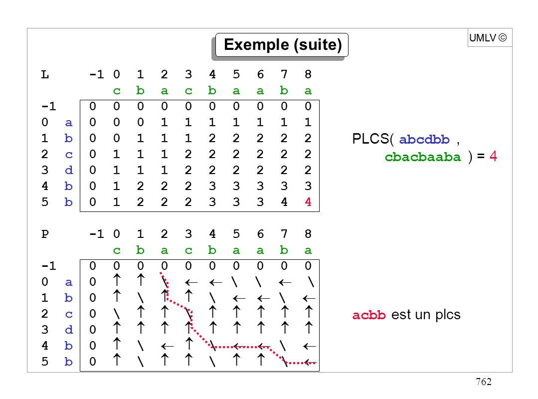 762 UMLV Exemple (suite) UMLV PLCS( abcdbb, cbacbaaba ) = 4 acbb est un plcs P -1 0 1 2 3 4 5 6 7 8 c b a c b a a b a -1 0 0 0 0 0 0 0 0 0 0 0 a 0 \ \