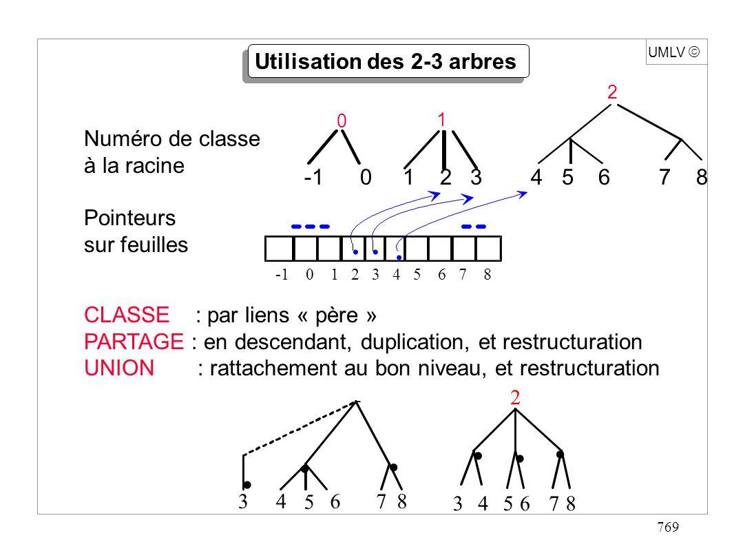 769 UMLV Utilisation des 2-3 arbres Numéro de classe à la racine Pointeurs sur feuilles -1 0 1 2 3 4 5 6 7 8... 0 1 2 CLASSE : par liens « père » PART