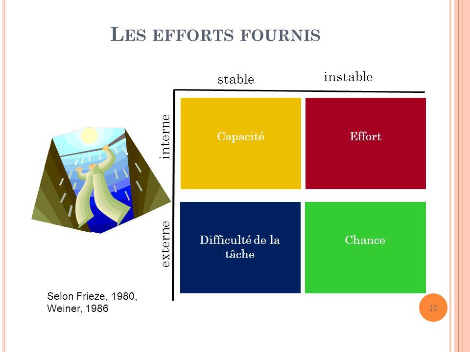 L ES EFFORTS FOURNIS interne externe stable instable Capacité Effort Chance Selon Frieze, 1980, Weiner, 1986 10 Difficulté de la tâche